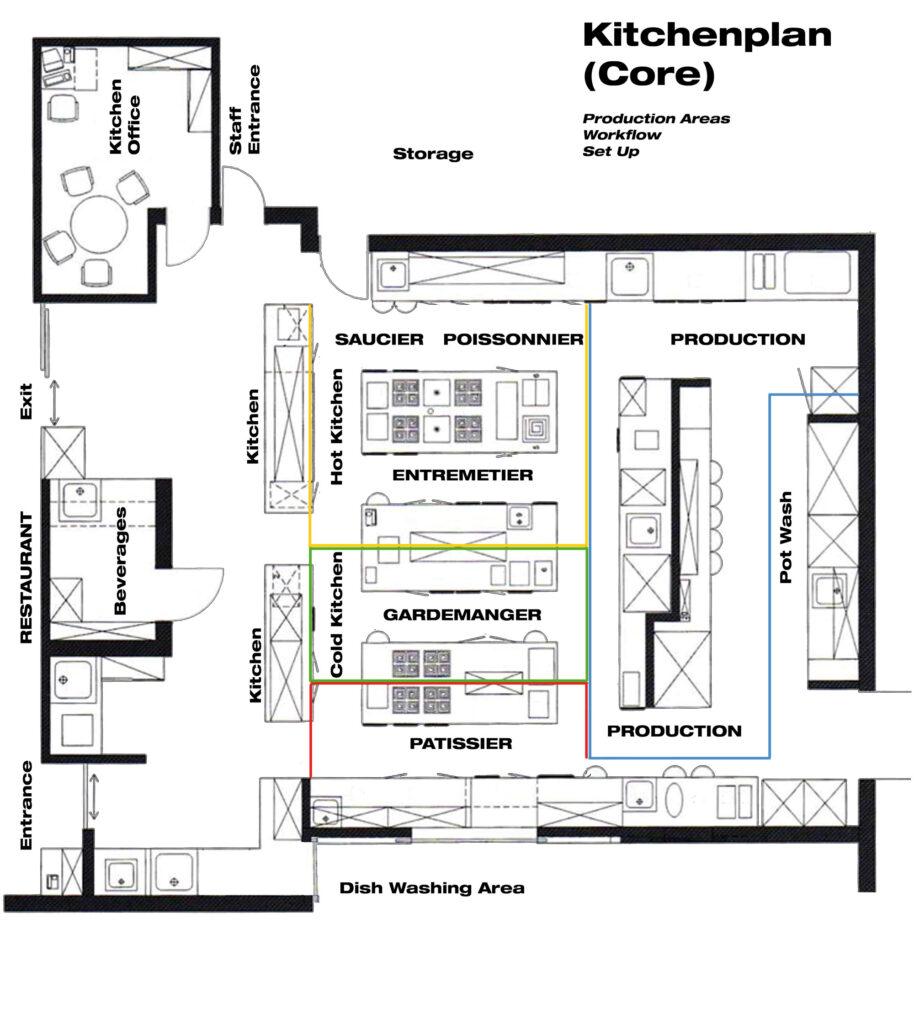 Kitchenplan Core Kitchen