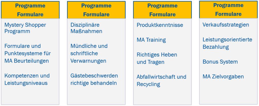 SOP - Standard Operating Procedures