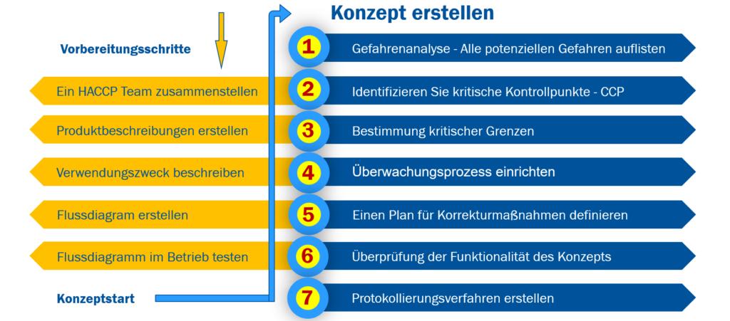 HACCP - Hazard Analysis Critical Control Points