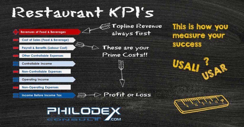 Restaurant KPIs